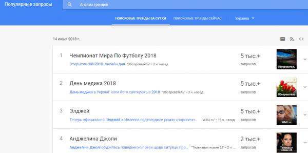 Украинцы в поисковике Google чаще всего интересуются ЧМ-2018 в России