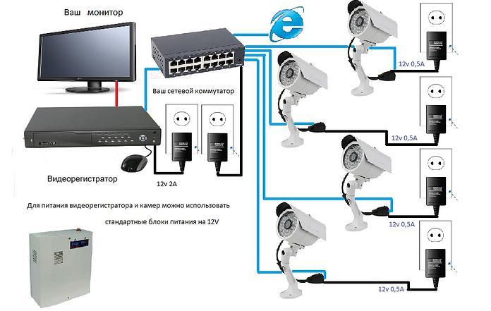 Виды и преимущества IP видеонаблюдения