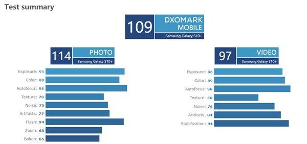 Huawei Mate 20 Pro оказался лучше Samsung Galaxy S10 по цене и качеству