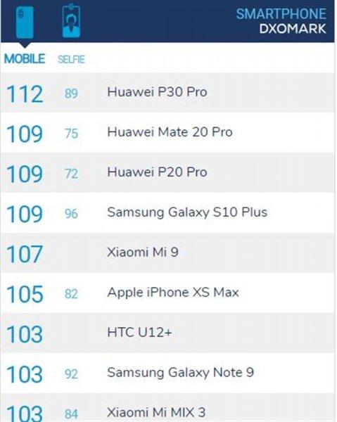 Samsung Galaxy S10+ доказал, что обладает лучшей камерой, чем Huawei P30 PRO
