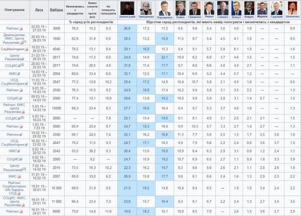 Фейк Пореченкова и Охлобыстина «в поддержку» Зеленского увеличил рейтинг комика – мнение