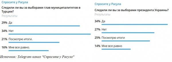 Болит за брата: Тема выборов на Украине оказалась в топе любимых у россиян