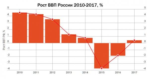 Российские умы больше не нужны стране?: Вера в иностранного инвестора сильнее - мнение