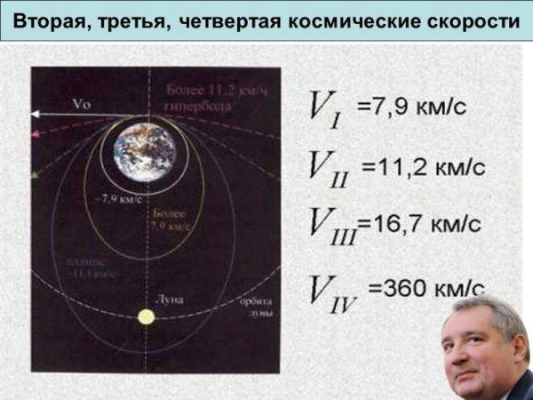Дожили: Глава «Роскосмоса» Рогозин не знает значения второй космической скорости