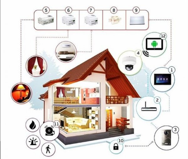 В борьбе за «умный дом»: LG может стать лидером в управлении домашними гаджетами